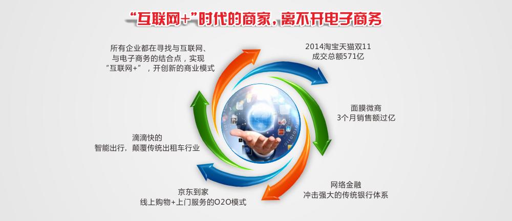 电子商务培训_电子商务课程